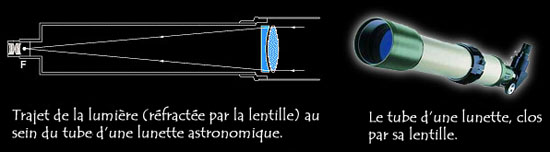 télescope réfracteur